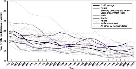 Spain Birth Rate Rand